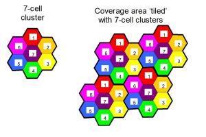 Hexagons define frequency re-use in outdoor macrocellular networks
